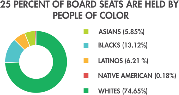 Board Seats Held by People of Color