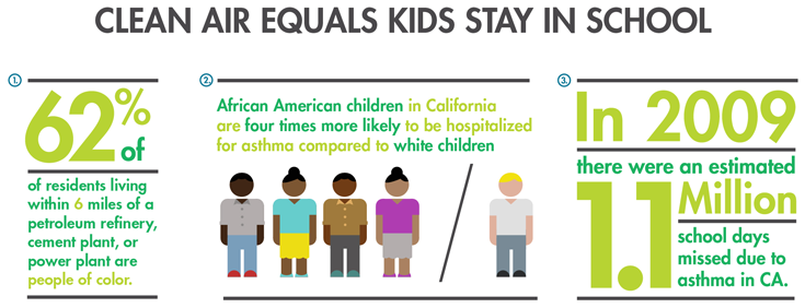 Clean Air Equals Kids Stay in School