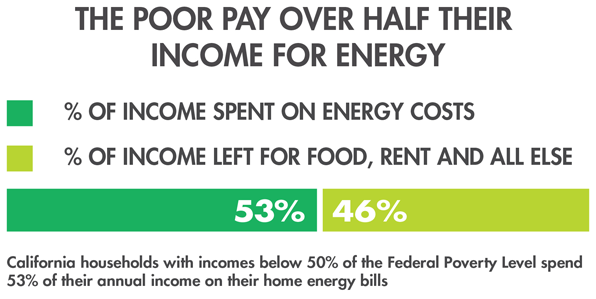 The Poor Pay Over Half Their Income for Energy