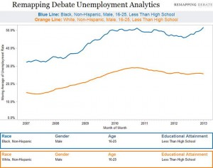 Graph by Mike Alberti, Remapping Debate
