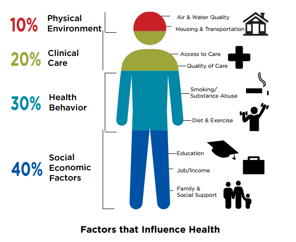 what are some environmental factors that affect public and community health The factors in the physical environment that are important to health include harmful substances, such as air pollution or proximity to toxic sites (the focus of classic environmental epidemiology) access to various health-related resources (eg, healthy or unhealthy foods, recreational resources, medical care) and community design and the.