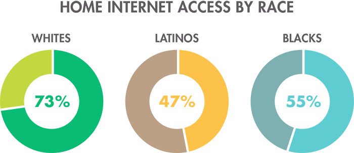 Home Internet Access by Race