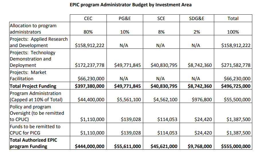 Electric Program Investment Charge funding