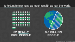 Why Don't We Riot Over Wealth Inequality?