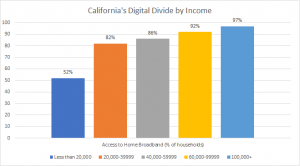 DD by Income
