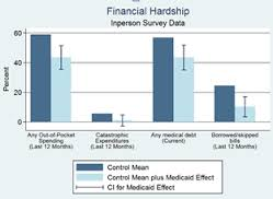 FInancial Hardship OR Health Insurance Experiment
