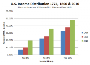 US Income Inequality 1774-2010