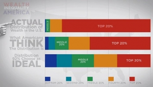 Wealth inequality in America 2013