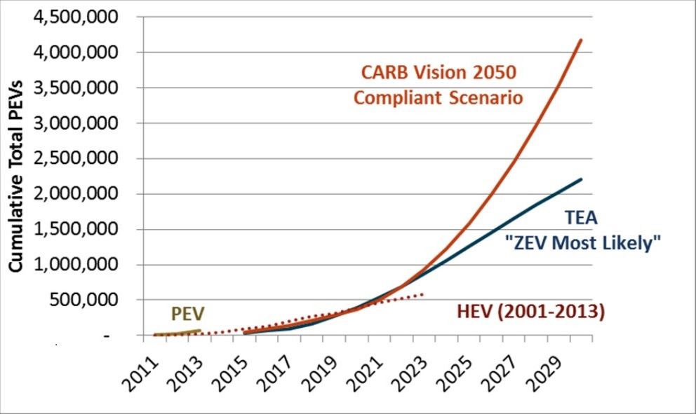 PEV adoption graph