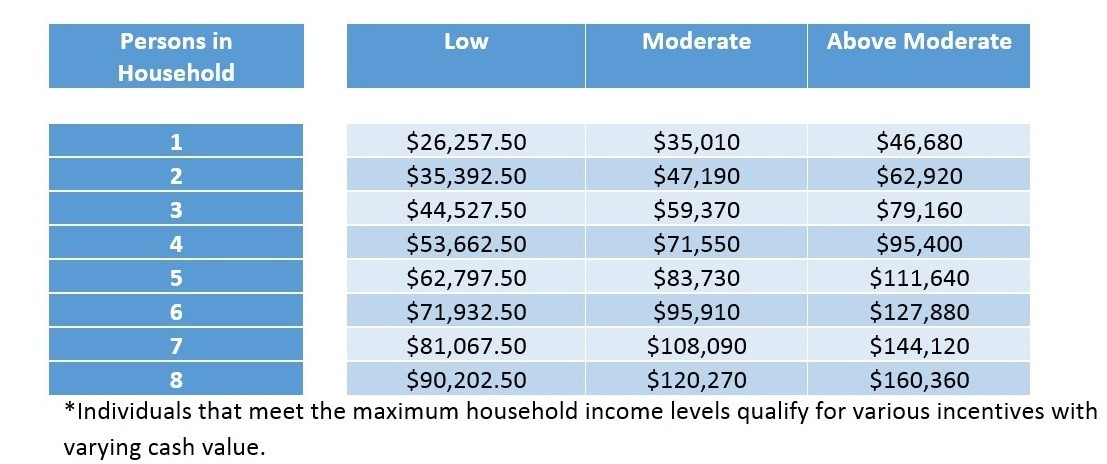 table-income-levels-to-determine-incentive-eligibility-in-ca