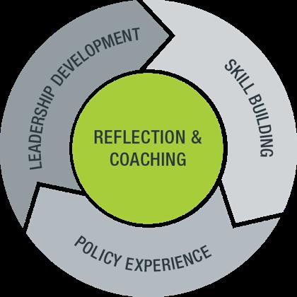 Leadership Development Curriculum
