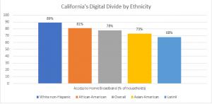 DD by Ethnicity