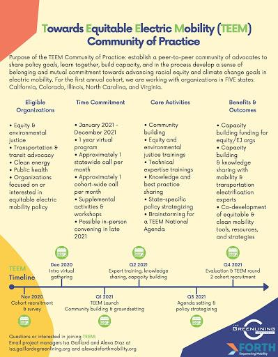 Community of Practice 1